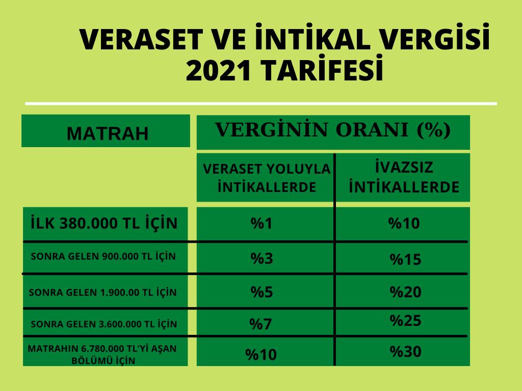 veraset vergisi 2021